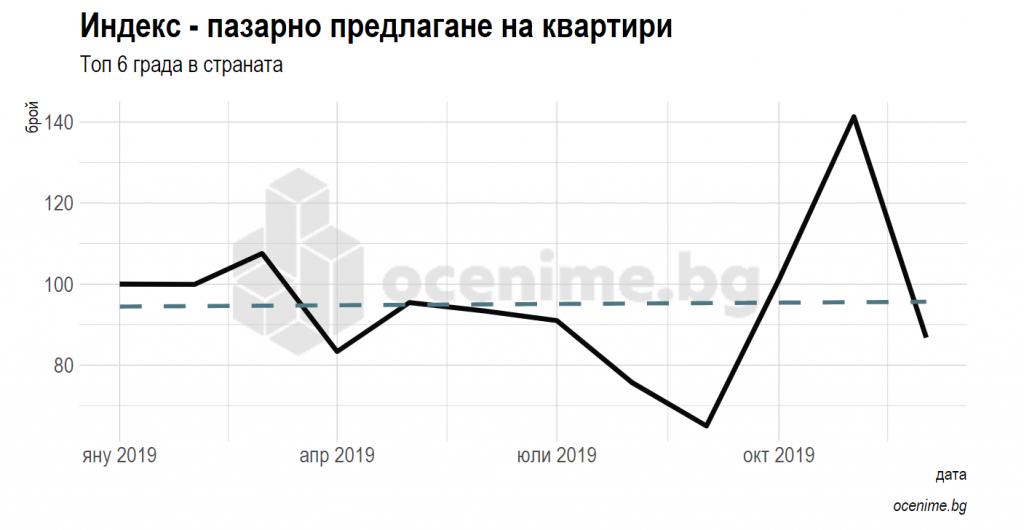 Индекс за пазарно предлагане на квартири в България - Годишен доклад на оцениме.бг